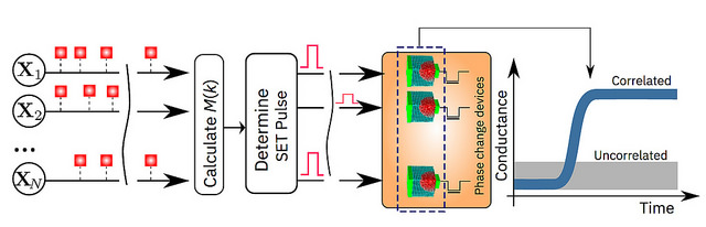 IBM schéma mémoire IA